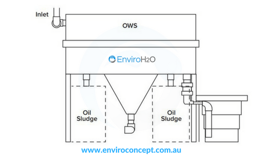 Enviro Oil Water Separators Enviro Concepts Waste